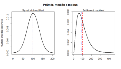Prumer, median, modus.png